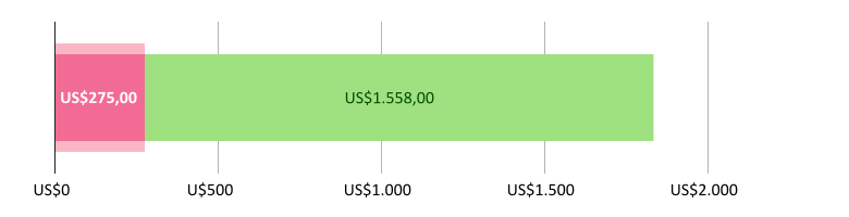 Digunakan US$275.00; tersisa US$1,558.00