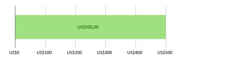 Digunakan US$0; tersisa US$500.00