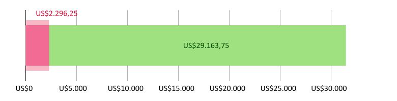 Digunakan US$2,296.25; tersisa US$29,163.75