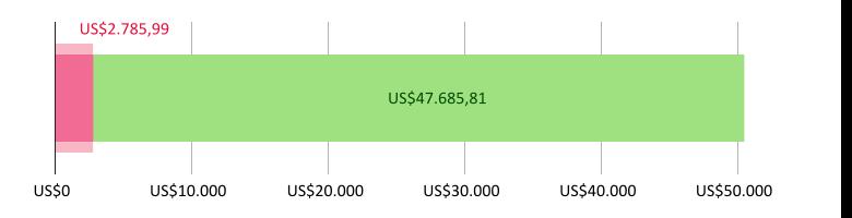 Digunakan US$2,785.99; tersisa US$47,685.81