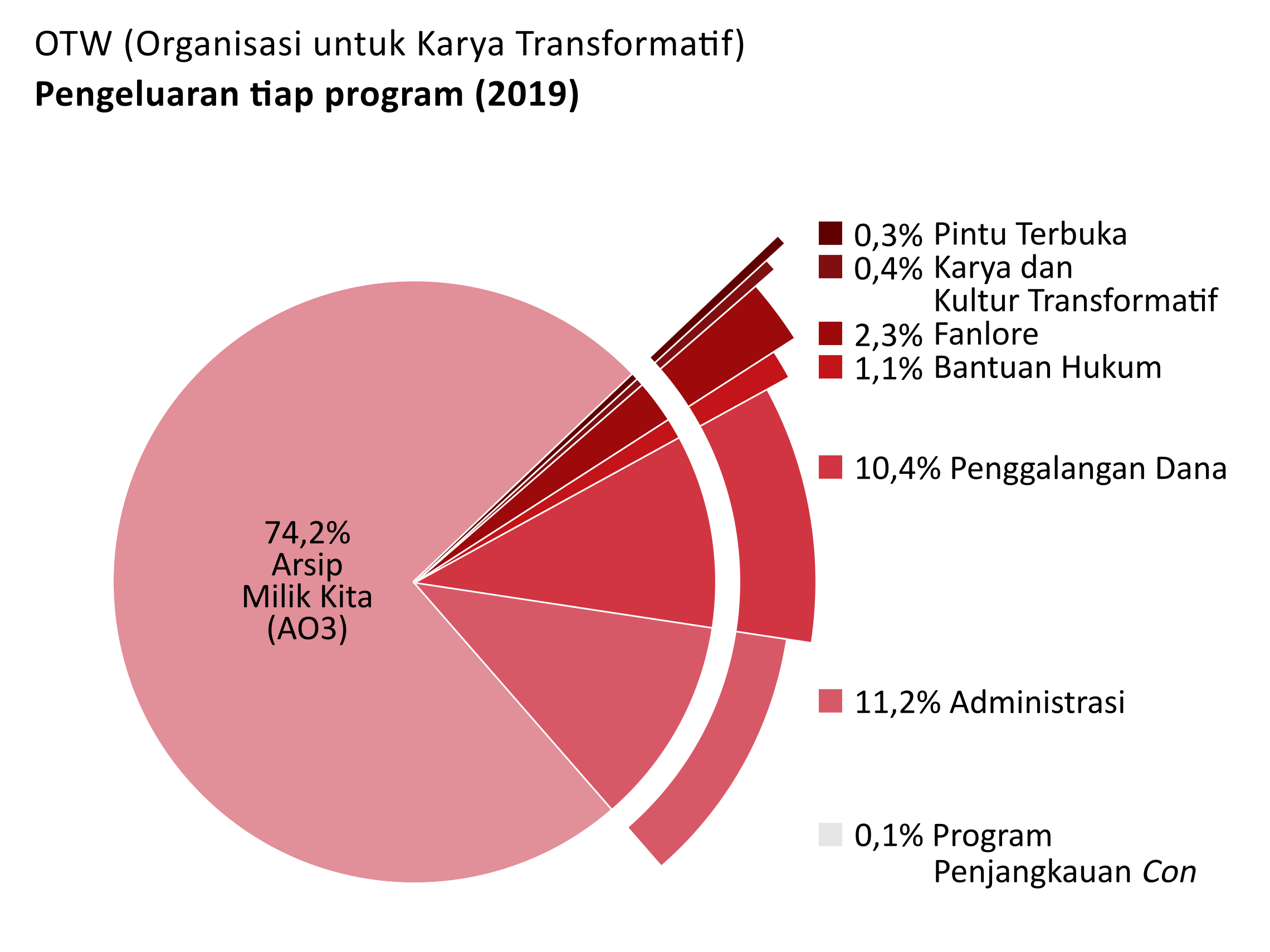Pengeluaran per program: Archive of Our Own – AO3 (Arsip Milik Kita): 74,2%. Open Doors (Pintu Terbuka): 0,3%. Transformative Works and Cultures(Karya dan Kultur Transformatif): 0,4%. Fanlore: 2,3%. Legal Advocacy (Bantuan Hukum): 1,1%. Con Outreach (Program Penjangkauan Con): 0.1%. Admin: 11,2%. Penggalangan Dana: 10,4%.