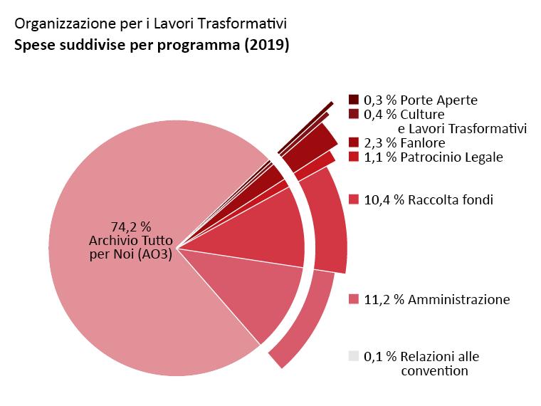 Spese per ogni programma: Archivio Tutto per Noi (AO3): 74,2%. Porte Aperte: 0,3%. Culture e Lavori Trasformativi: 0,4%. Fanlore: 2,3%. Patrocinio Legale: 1,1%. Relazioni alle convention: 0,1%. Amministrazione: 11,2%. Raccolta Fondi: 10,4%.