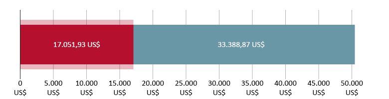 spesi 17.051,93 US$; 33.388,97 US$ rimanenti