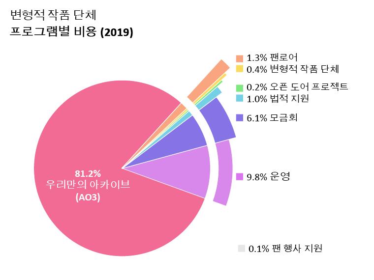 프로그램 별 소비량: 우리만의 아카이브: 81.2%, 오픈 도어 프로젝트: 0.2%, 변형적 작품과 문화: 0.4%, 팬로어: 1.3%, 법률보조: 1.0%, 팬 행사 지원: 0.1%, 운영: 9.8%, 모금회: 6.1%