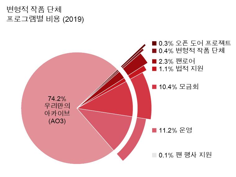 프로젝트별 예산: 우리만의 아카이브: 74.2%. 오픈도어 프로젝트: 0.3%. 변형적 작품과 문화: 0.4%. 팬로어: 2.3%. 법적 지원: 1.1%. 컨벤션 지원: 0.1%. 위원회: 11.2%. 모금회: 10.4%.