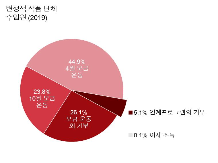 OTW 수익: 4월 모금 운동: 44.9%. 10월 모금 운동: 23.8%. 모금 운동 외 기부: 26.1%. 상호교류 프로그램의 기부: 5.1%. 이자소득: 0.1%.