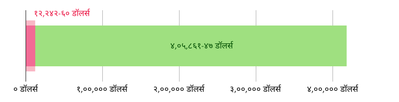 US$१२,२४२.६० खर्च झाला; US$४०५,८६१.४७ उरलेले