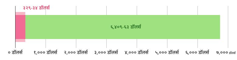US$३२९.३४ खर्च झाला; US$६,४०९.६३ उरलेले