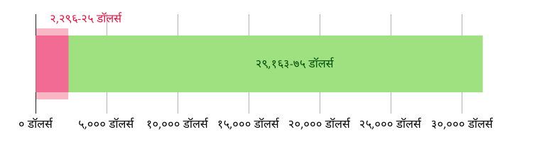 US$२,२९६.८५ खर्च झाला; US$२९,१६३.७५ उरलेले