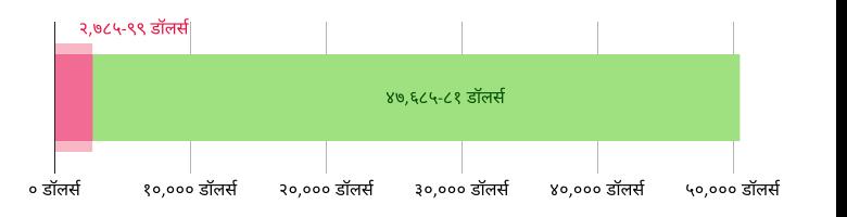 US$२,७८५.९९ खर्च झाला; US$४७,६८५.८१ उरलेले