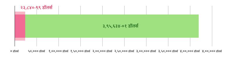 US$२३,८४०. ९९ दान केले; US$३९५,६३४.०१ उरलेले