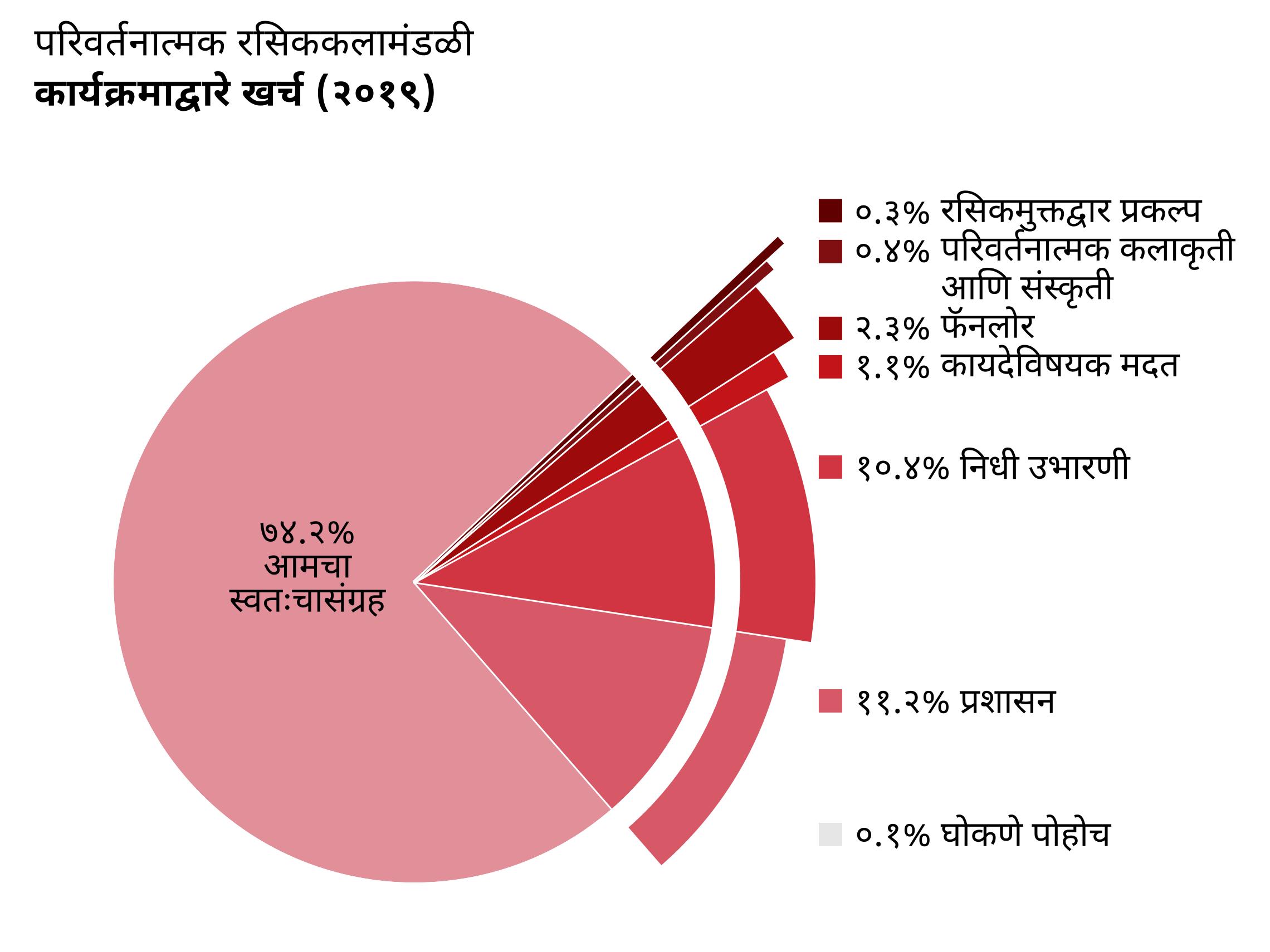 कार्यक्रमाद्वारे खर्च: आमचा स्वतःचा संग्रह: ७४.२%, रसिकमुक्तद्वार प्रकल्प: ०.३%, परिवर्तनात्मक कलाकृती आणि संस्कृती: ०.४%, फॅनलोर: २.३%, कायदेविषयक मदत: १.१%, घोकणे पोहोच: ०.१%, प्रशासन: ११.२%, निधी उभारणी: १०.४%.