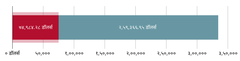 US$७४,९८४.२८ खर्च झाला; US$२५९,३६६.९५ उरलेले