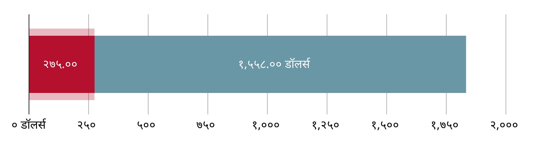 US$२७५.०० खर्च झाला; US$१,५५८.०० उरलेले