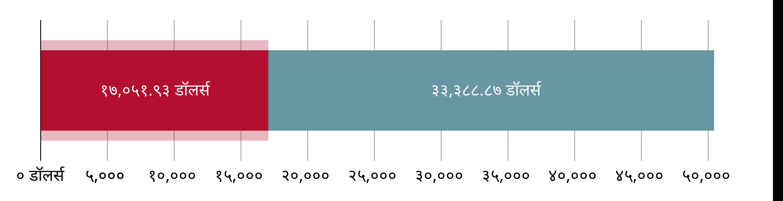 US$१७,०५१.९३ खर्च झाला; US$३३,३८८.९७ उरलेले