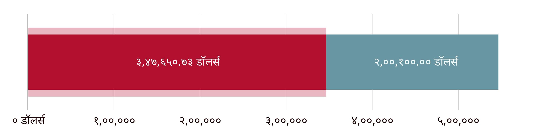 US$३४६,६५०.७३ दान केले; US$२००,१००.०० उरलेले