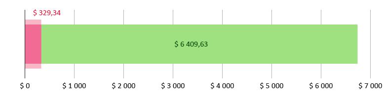 $ 329,34 brukt; $ 6 409,63 gjenstår