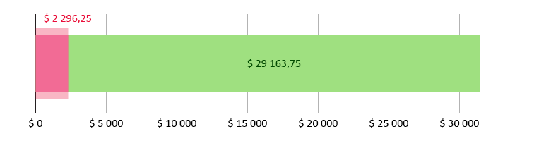 $ 2 296,25 brukt; $ 29 163,75 gjenstår