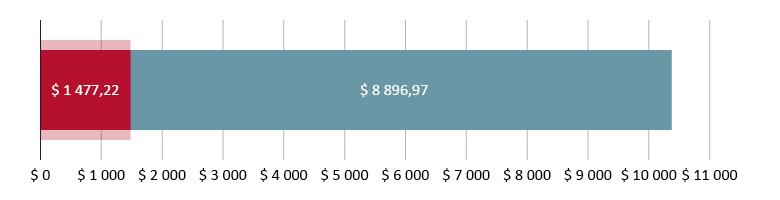 $ 1 477,22 brukt; $ 8 896,97 igjen
