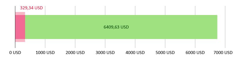 wydano 329,34 USD; pozostało 6409,63 USD