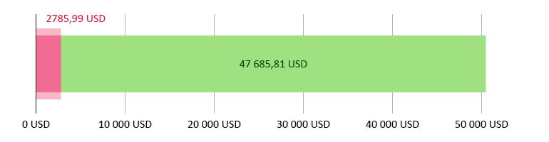 wydano 2785,99 USD; pozostało 47 685,81 USD
