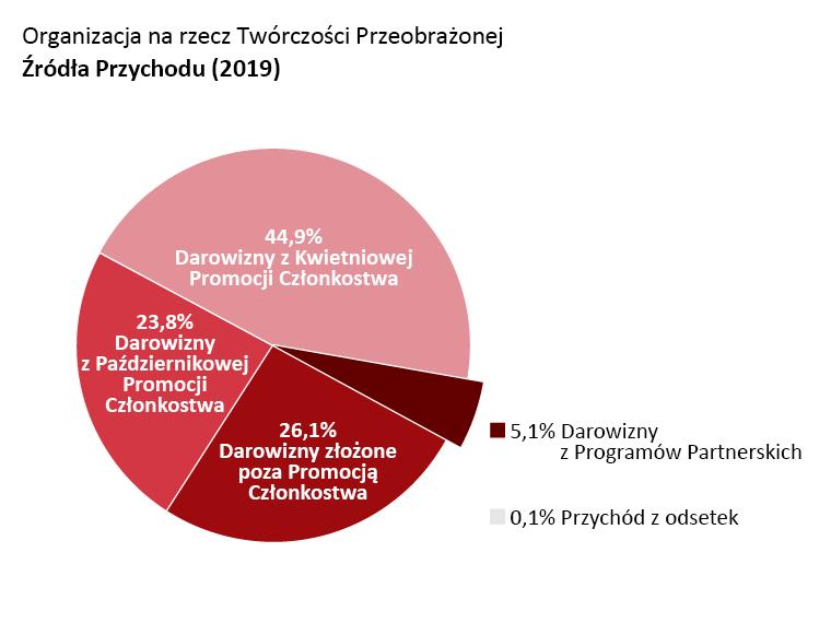 Przychód OTW: Darowizny z Kwietniowej promocji członkostwa: 44,9%. Październikowej promocji członkostwa: 23,8%. Darowizny złożone poza promocją członkostwa: 26,1%.Darowizny z programów partnerskich: 5,1%. Przychód z odsetek: 0,1%.