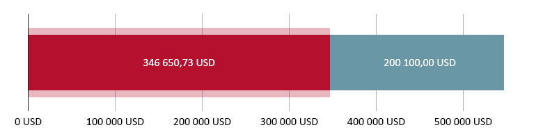 darowano 346 650,73 USD; pozostało 200 100,00 USD