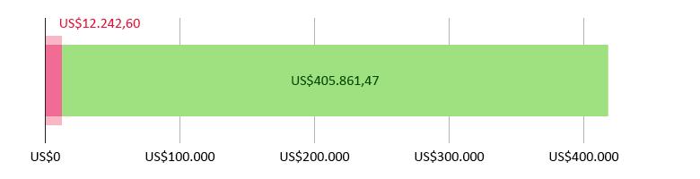 US$12.242,60 gastos; US$405.861,47 previstos