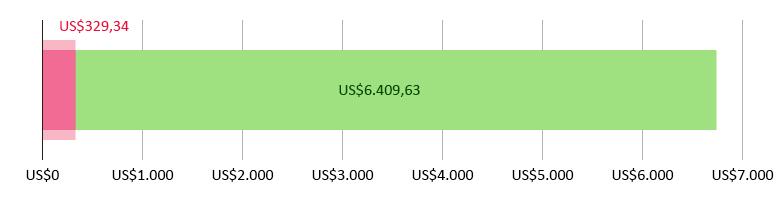 US$329,34 gastos; US$6.409,63 previstos