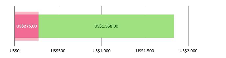 US$275,00 gastos; US$1.558,00 previstos