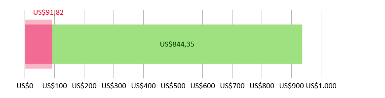 US$91,82 gastos; US$844,35 previstos