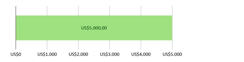 US$0 gastos; US$5.000,00 previstos
