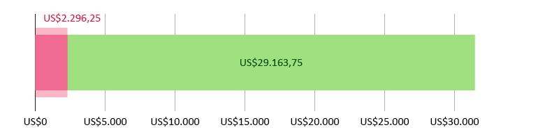 US$2.296,25 gastos; US$29.163,75 previstos