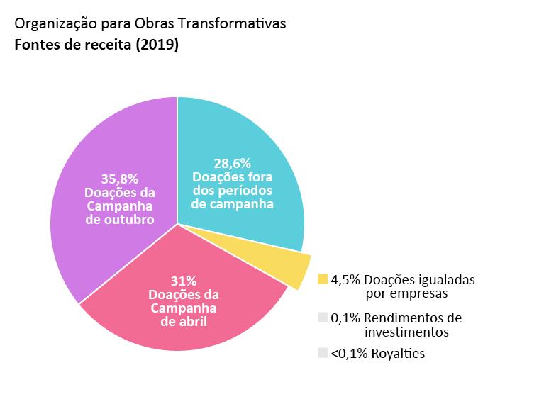 Receita da OTW: doações da Campanha de Abril: 31,0%, doações da Campanha de Outubro: 35,8%. doações fora dos períodos de campanha: 28,6%. doações igualadas por empresas: 4,5%. rendimentos de investimentos: 0,1%. Royalties: <0,1%