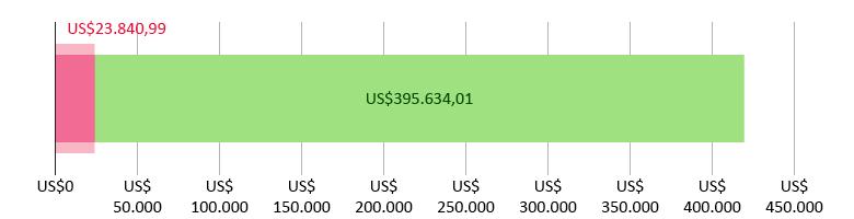 US$23.840,99 doados; US$395.634,01 previstos