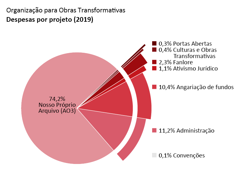 Despesas por programa: Nosso Próprio Arquivo (AO3): 74,2%. Portas Abertas: 0,3%. Culturas e Obras Transformativas (TWC): 0,4%. Fanlore: 2,3%. Ativismo Jurídico: 1,1% Divulgação em Convenções: 0,1%, Administração: 11,2%. Arrecadação de fundos: 10,4%.