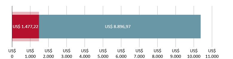 US$ 1.477,22 gastos; mais US$ 8.896,97 previstos