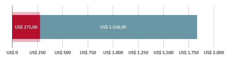 US$ 275,00 gastos; mais US$ 1.558,80 previstos