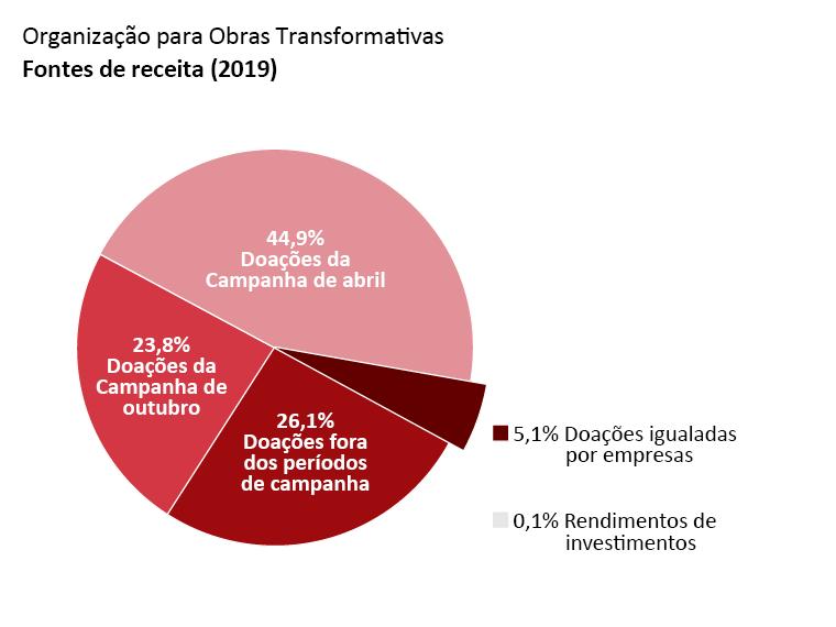 Receita da OTW: doações da Campanha de abril: 44,9%, doações da Campanha de outubro: 23,8%. doações fora dos períodos de campanha: 26,1%. doações igualadas por empresas: 5,1%. rendimentos de investimentos: 0,1%.