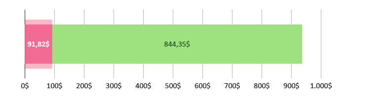 91,82$ gastos; restam 844,35$