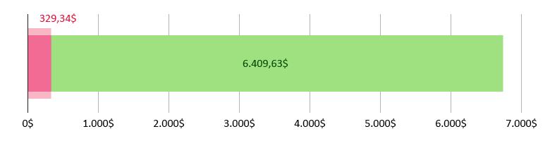 329,34$ USD cheltuiți; 6.409,63$ USD rămași