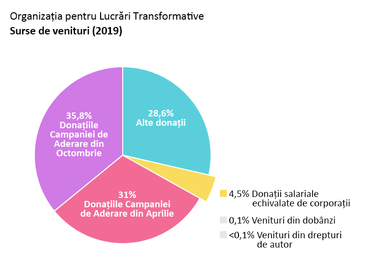 Veniturile OTW: Donațiile Campaniei de Aderare din Aprilie: 31%. Donațiile Campaniei de Aderare din Octombrie: 35,8%. Alte donații: 28,6%. Donații salariale echivalate de corporații: 4,5%. Venituri din dobânzi: 0,1%. Venituri din drepturi de autor: <0,1%.