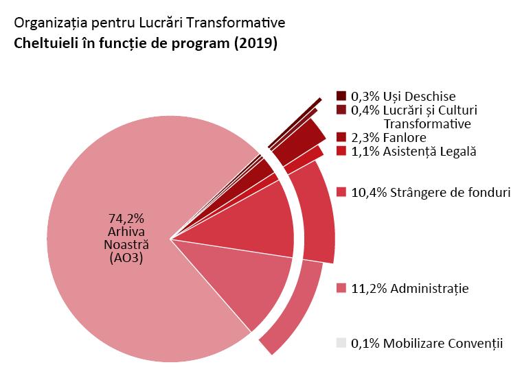 Cheltuieli după program: Archive of Our Own (Arhiva Noastră): 74,2%. Open Doors (Uși Deschise): 0,3%. Transformative Works and Cultures (Lucrări și Culturi Transformative): 0,4%. Fanlore: 2,3%. Legal Advocacy (Asistență Legală): 1,1%. Con Outreach (Mobilizare Convenții): 0,1%. Admin (Administrație): 11,2%. Fundraising (Strângere de Fonduri): 10,4%.