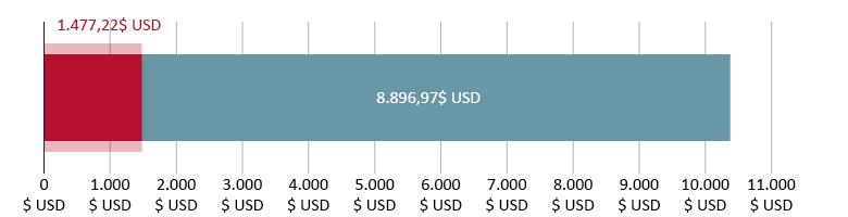 1.477,22$ USD cheltuiți; 8.896,97$ USD rămași