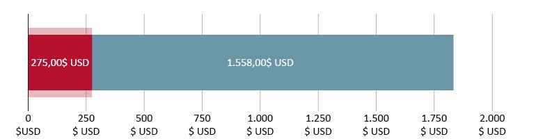 275,00$ USD cheltuiți; 1.558,80$ USD rămași