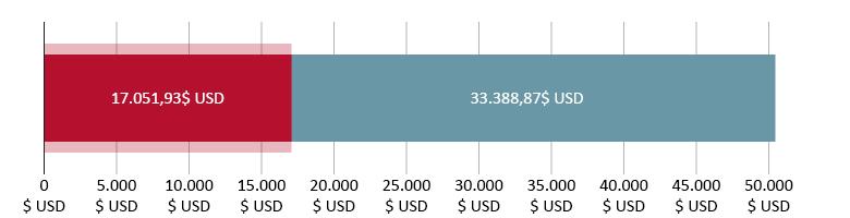 17.051,93$ USD cheltuiți; 33.388,97$ USD rămași