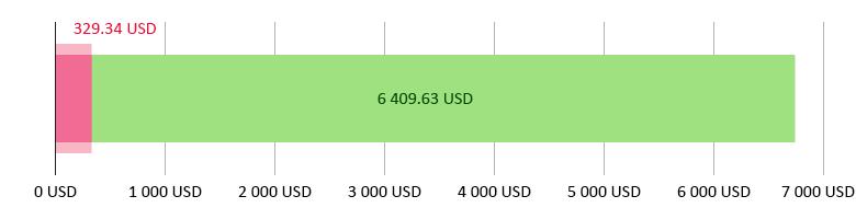 потрачено 329,34 USD; остаток 6 409,63 USD