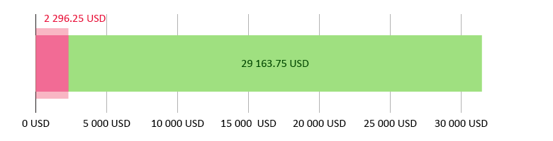 потрачено 2 296,25 USD; остаток 29 163,75 USD