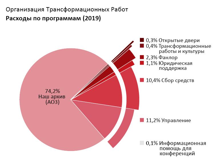 Расходы по программам: Archive of Our Own (AO3 - Наш Архив): 74,2%; Open Doors (Открытые двери): 0,3%; Transformative Works and Cultures (Трансформационные работы и культуры): 0,4%; Fanlore (Фанлор): 2,3%; Legal Advocacy (Юридическая поддержка): 1,1%; Con Outreach (Информационная помощь для конференций): 0,1%; Admin (Управление): 11,2%; Fundraising (Сбор средств): 10,4%.