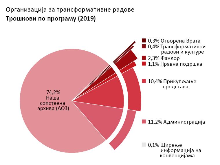 Трошкови по програму: Наша сопствена архива: 74,2%. Отворена Врата: 0,3%. Трансформативни радови и културе: 0,4%. Фанлор: 2,3%. Правна подршка: 1,1%. Ширење информација на конвенцијама: 0,1%. Администрација: 11,2%. Прикупљање средстава: 10,4%.